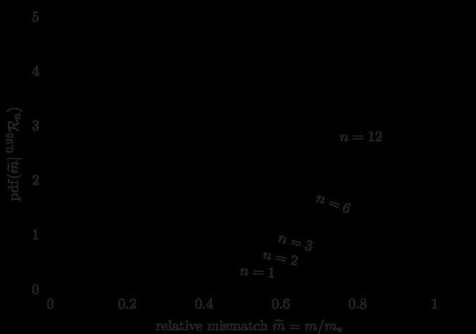 Probability distribution Eq.(