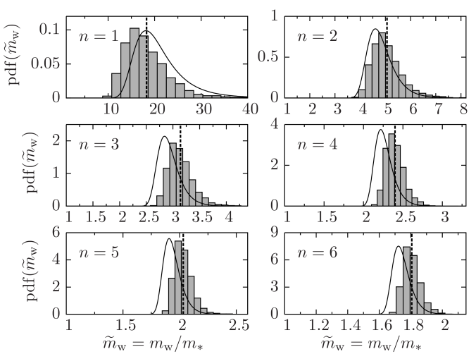 Results of Monte-Carlo simulations of (relative) worst-case mismatch
