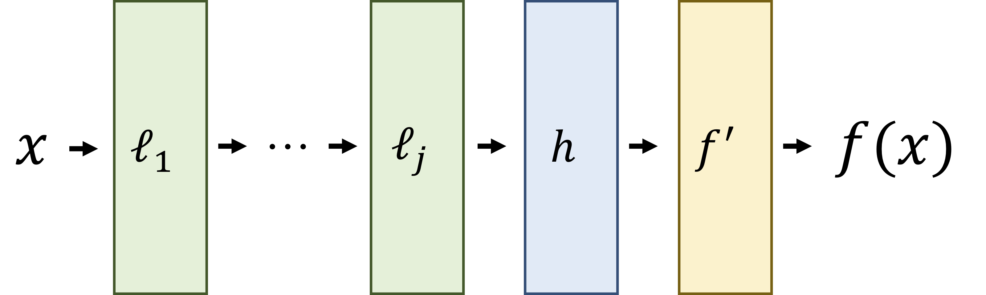 The invariant deep neural network by DeepSets (