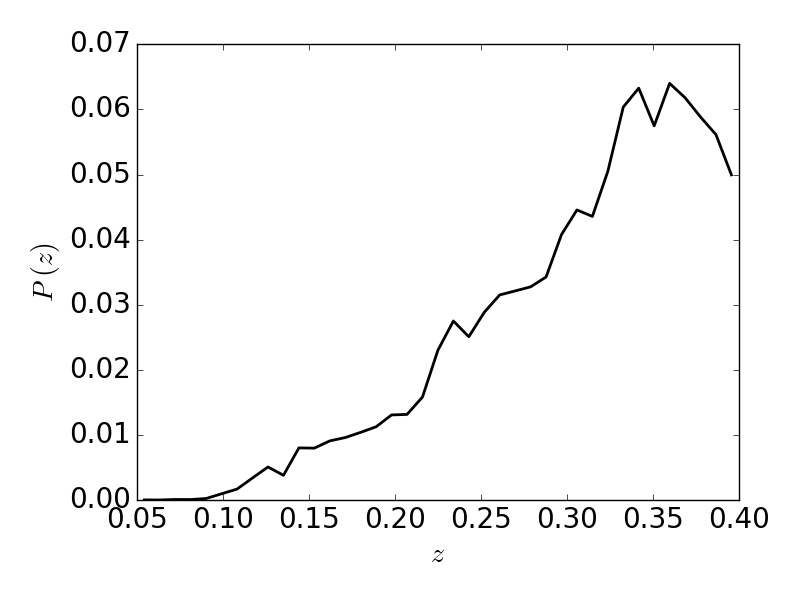 : The redshift distribution of LRG pairs peaks at