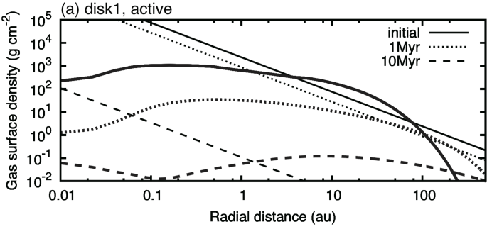Time evolution of gas surface density of MRI-active (