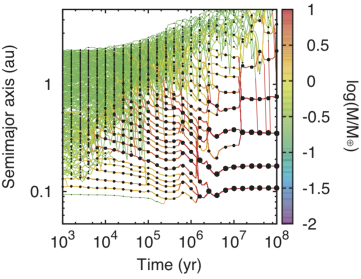 Time evolution of semimajor axis for simulation of close-in super-Earth formation that uses model1.