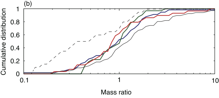 Cumulative distributions of final orbital configuration. Panel(a) shows the period ratio of adjacent pair (