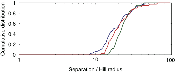 Cumulative distributions of orbital separations between planets in the final state. The red, green, and blue lines indicate results for model1 (
