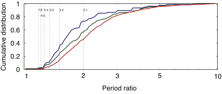 Cumulative period-ratio distributions of observed close-in super-Earths. The red line indicates the distribution of all close-in super-Earths, while the green and blue lines are distributions for smaller planets (green: