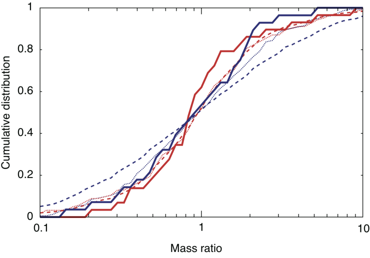 Cumulative distribution of mass ratio. Red and blue lines indicate results for model1 and model2, respectively. Solid lines are as in Figure