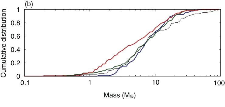 Cumulative distributions of period ratio (a) and mass (b). The black solid line represents observed distributions. The red line indicates distributions in which results of model1, model3, and model4 are superposed. The green line indicates blended distribution of model1, model7, and model8, while blue lines are for model2 and model3.