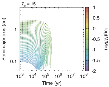 Time evolution of semimajor axis for disk0 model assuming