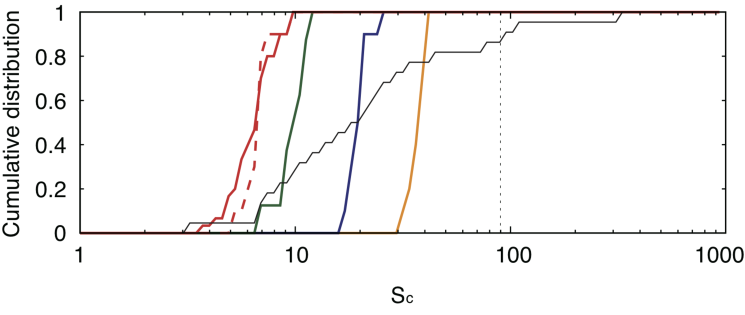 Cumulative distributions of a mass concentration statistic