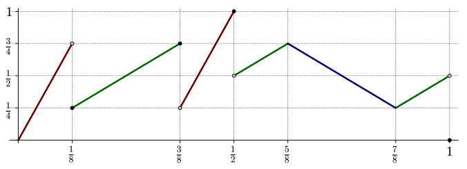 The piecewise linear function