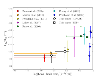 Observational constraints on the cosmic