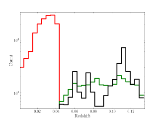 The heliocentric redshift distributions of the optical samples considered here. The black line shows