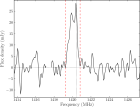 The 21cm flux density spectrum of the only directly detected 2dFGRS source in the SGP field. The gap in the spectrum is due to RFI flagging. The dashed red lines show the nominal width of the profile and the vertical dotted line indicates rest frequency.