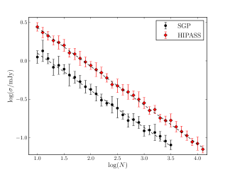 The rms noise level of the co-added spectrum versus the number of individual spectra contributing to the stack. The round black points are generated using SGP data and the red diamonds with HIPASS. The dashed lines show the best fit to the data. Both have gradients close to -0.5.