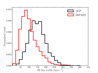 line widths estimated using the Tully-Fisher relation for the sample of SGP (black) and HIPASS (red) galaxies. Quantities have been normalized to show the relative spread in estimated line widths.