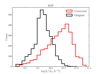The luminosity distribution of all stacked optical sources in the SGP field (left) and HIPASS field (right). The black line represents the original b