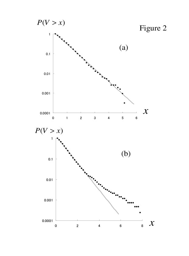 (a) The semi-log plot of the complementary cumulative probability distribution of the absolute log-returns