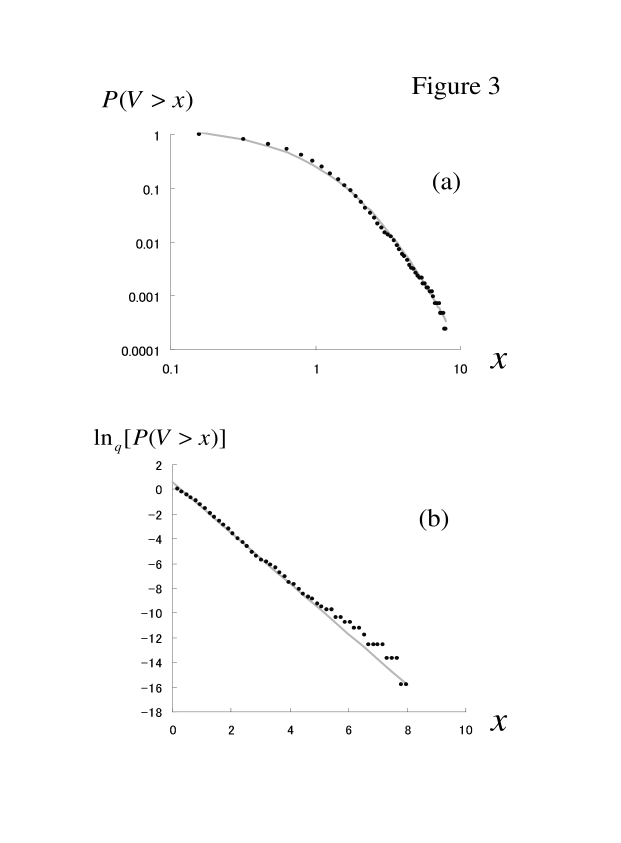 (a) The log-log plot of the complementary cumulative probability distribution of the absolute log-returns