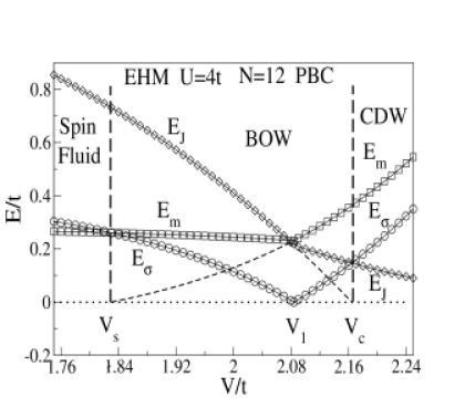 Excitation thresholds and crossovers of the 12-site extended Hubbard model, Eq.