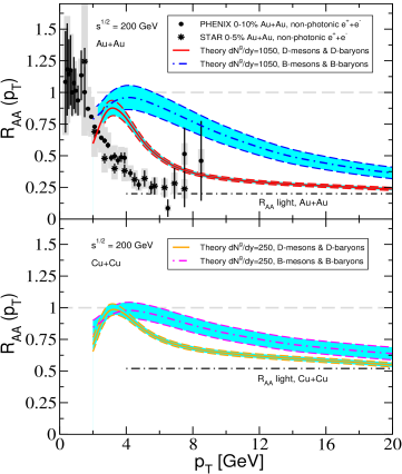 Perturbative QCD calculation of the suppressed