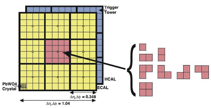 Illustration of the available tower granularity for the L1 jet finding algorithm in the central region,
