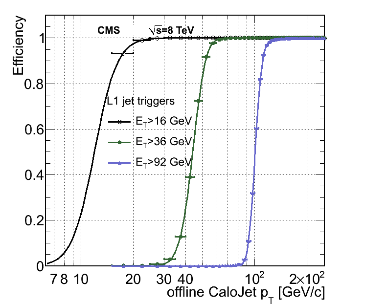 Left: The L1 jet trigger efficiency as a function of the offline CaloJet transverse momentum. Right: The L1 jet trigger efficiencies as a function of the PF jet transverse momentum. In both cases, three L1 thresholds (