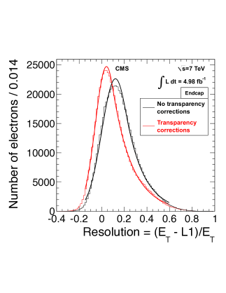 The L1 EG resolution, reconstructed offline