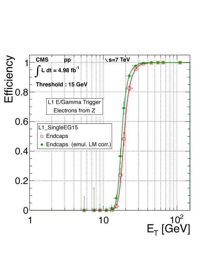 The electron trigger efficiency at L1 as a function of offline reconstructed