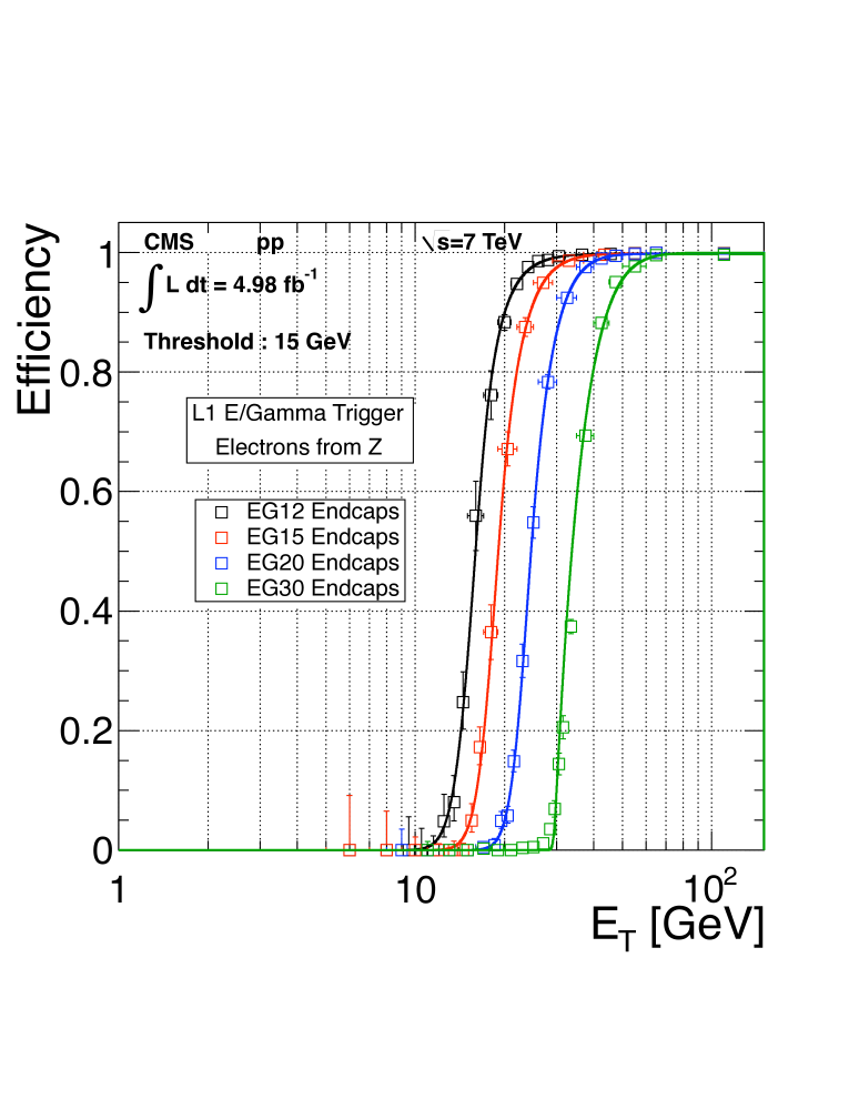 The L1 electron triggering efficiency as a function of the reconstructed offline electron