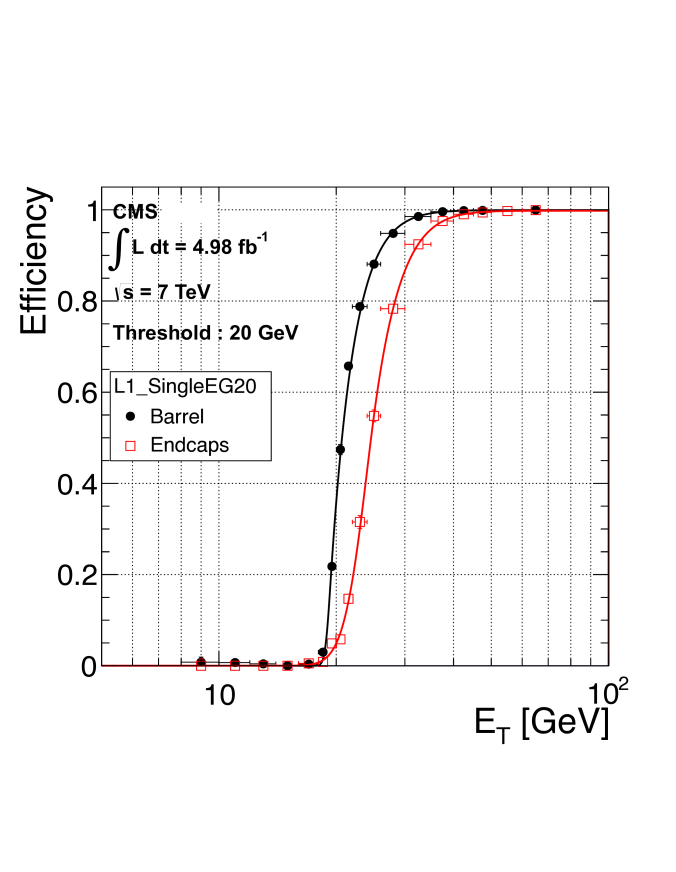 Electron trigger efficiency at L1, as a function of offline reconstructed