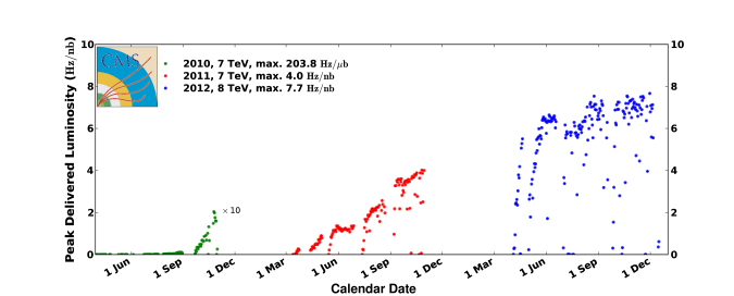 Integrated (top) and peak (bottom) proton-proton luminosities as a function of time for calendar years 2010–2012. The 2010 integrated (instantaneous) luminosity is multiplied by a factor of 100 (10). In the lower plot,