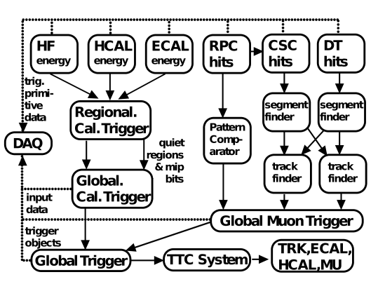 Overview of the CMS L1 trigger system. Data from the forward (HF) and barrel (HCAL) hadronic calorimeters, and from the electromagnetic calorimeter (ECAL), are processed first regionally (RCT) and then globally (GCT). Energy deposits (hits) from the resistive-plate chambers (RPC), cathode strip chambers (CSC), and drift tubes (DT) are processed either via a pattern comparator or via a system of segment- and track-finders and sent onwards to a global muon trigger (GMT). The information from the GCT and GMT is combined in a global trigger (GT), which makes the final trigger decision. This decision is sent to the tracker (TRK), ECAL, HCAL or muon systems (MU) via the trigger, timing and control (TTC) system. The data acquisition system (DAQ) reads data from various subsystems for offline storage. MIP stands for minimum-ionizing particle.