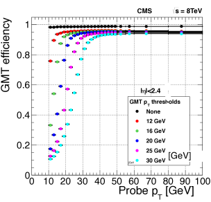The efficiency of the single-muon trigger versus the reconstructed transverse momentum of the muon for different thresholds applied on the trigger candidate