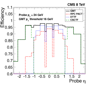 The efficiency of the single-muon trigger as a function of
