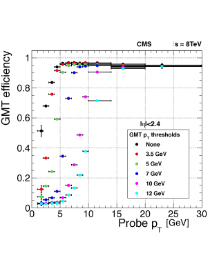 The efficiency of the double-muon trigger versus the reconstructed transverse momentum of the muon for different thresholds applied on the trigger candidate