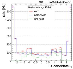 Left: rate of the single-muon trigger versus the transverse momentum threshold for the full pseudorapidity range