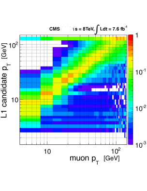 """The distribution of the momentum of the L1 muon candidates versus the momentum of the corresponding reconstructed muon (""""tight""""identification criteria). Events with both"""