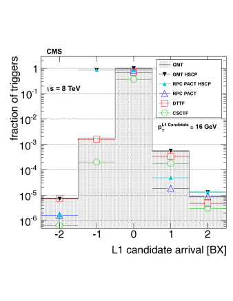 The overall timing distribution of L1 muon triggers. The distribution of GMT candidates is shown as a shaded histogram. The contributions from regional muon triggers (DT, CSC, RPC) are given. In addition, the GMT and RPC distributions for heavy stable charged particle trigger configurations are labeled separately.