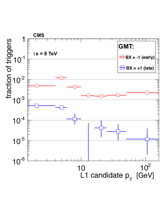 The fractions of GMT candidates in early and late bunch crossings as a function of L1 muon candidate transverse momentum.