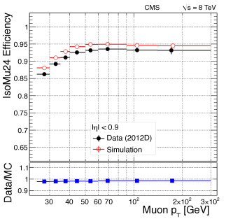 Efficiency of single-muon triggers without isolation (top) and with isolation (bottom) in 2012 data collected at 8