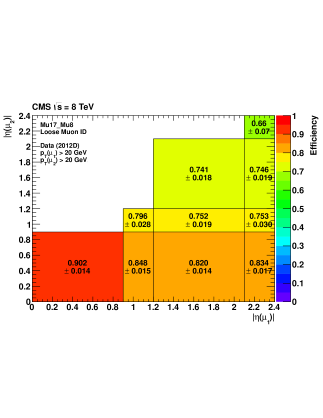 Efficiencies of double-muon triggers without (left) and with (right) the tracker muon requirement in 2012 data collected at 8