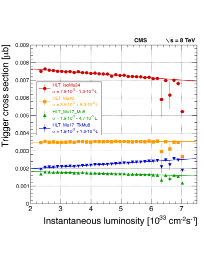 Cross sections of the four main single- and double-muon triggers used in 2012 data taking, described in the text, as a function of the LHC instantaneous luminosity. Mild pileup dependencies are visible.