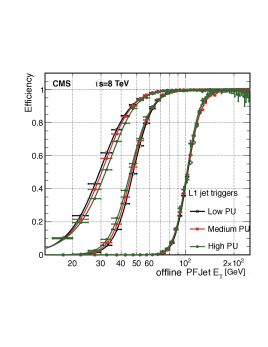 The L1 jet efficiency turn-on curves as a function of the leading offline CaloJet