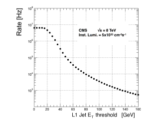 The rate of the L1 single-jet trigger as a function of the