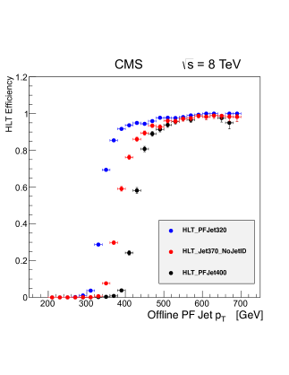 Left: Efficiency of the L1 single-jet trigger with an