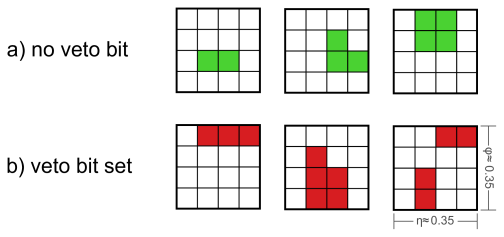 Examples of trigger regions, where trigger towers with energy deposits