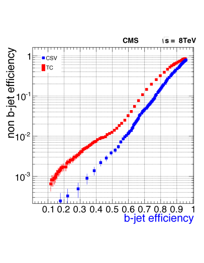 The efficiency to tag b quark jets versus the mistag rate, obtained from Monte Carlo simulations, for the track counting (TC) and for the combined secondary vertex (CSV) algorithms. As expected from offline studies, the CSV algorithm performs better than the TC algorithm.