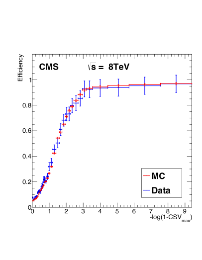 The efficiency of the online CSV trigger as a function of the offline CSV tagger discriminant, obtained from the data and from Monte Carlo simulations. Good agreement between the two is observed.