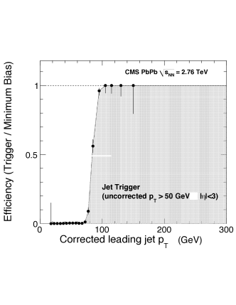 Efficiency curves for the Jet50U trigger in PbPb at