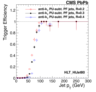 Efficiency curves for the Jet80 trigger in PbPb at